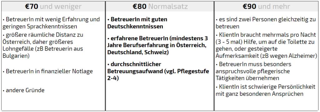 Tagessätze - Wie viel kostet gute 24st Betreuung in Wien